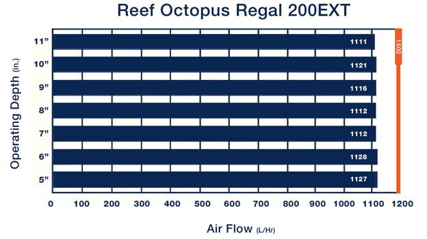 Regal 200EXT air flow