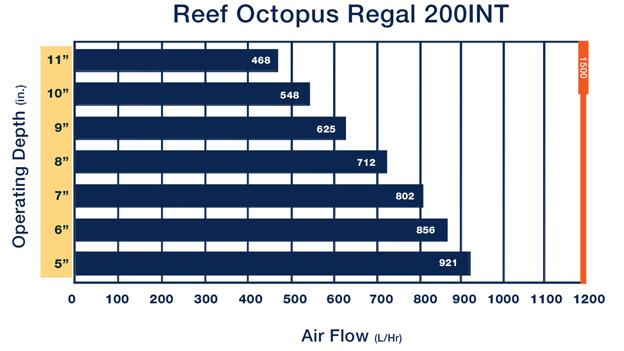 Regal 200INT air flow