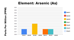 Arsenic ICP Test Results