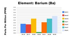 Barium ICP Test Results
