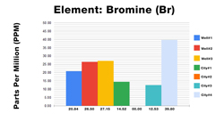 Bromine ICP Test Results