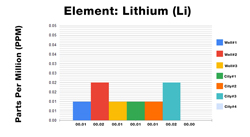 Lithium ICP Test Results