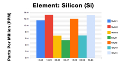 Silicon ICP Test Results