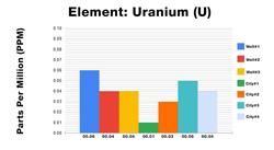 Uranium ICP Test Results