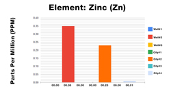 Zinc ICP Test Results