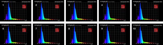 Dynamic Spectrum Test Results