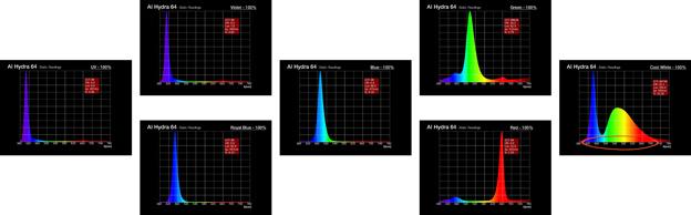 Individual color channel spectrums