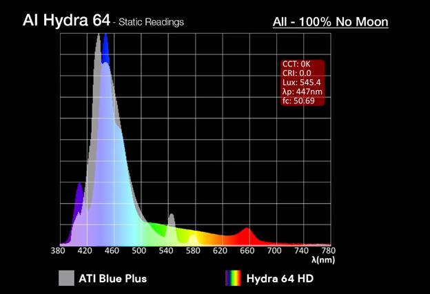 Hydra 64 compared to ATI Blue Blus
