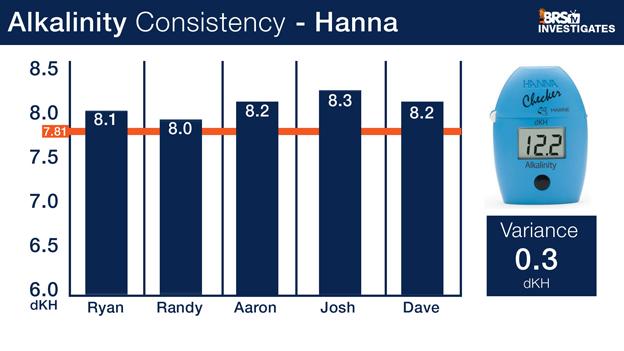 BRStv Investigates Hanna Alk Checker Results