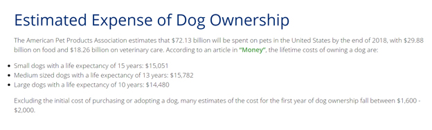 The cost of dog ownership