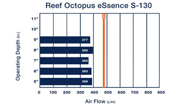 Reef Octopus Essence 130