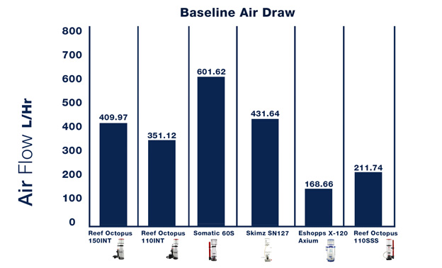 Graph of baseline air draw measurements