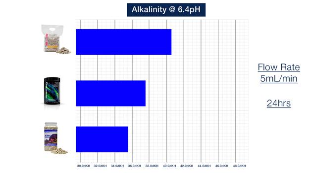 pH Setpoint 6.4 Graph