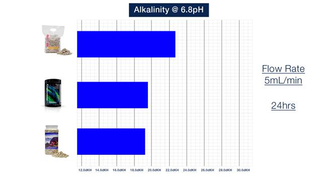 pH Setpoint 6.8 Graph
