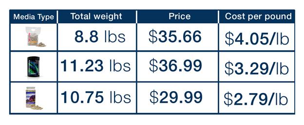 Calcium Reactor Media Pricing