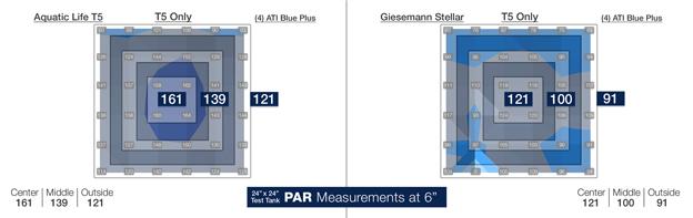 T5 Only PAR values at 6 inch depth