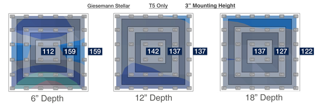 LED Only PAR Values of Giesemann Stellar at 3 inch mounting height