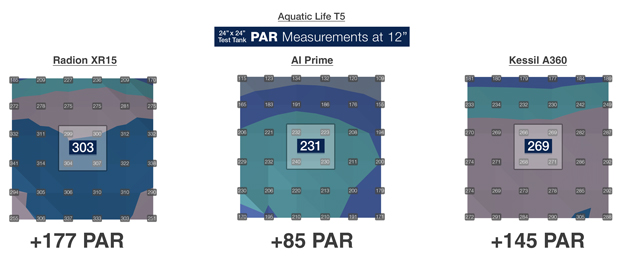 LED/T5 PAR value increase with addition of popular LED lights