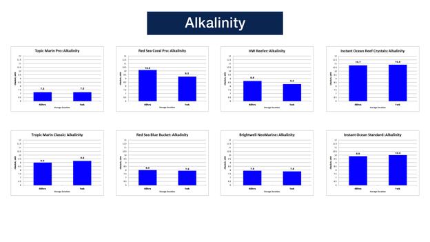 Alkalinity Levels