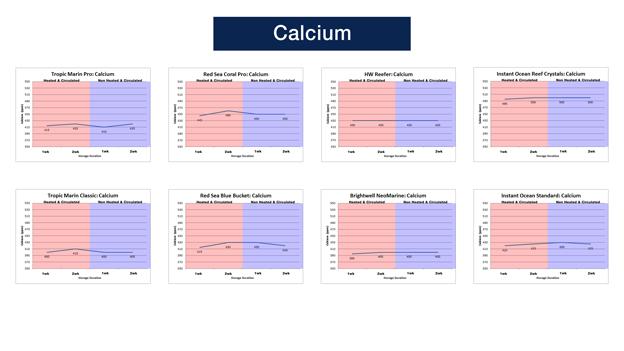Calcium Levels