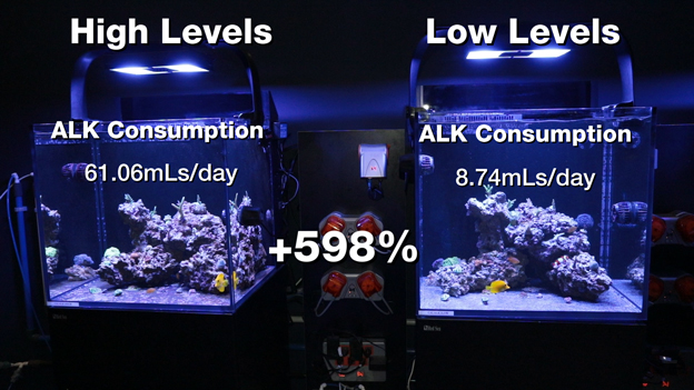 Alkalinity Consumption Results