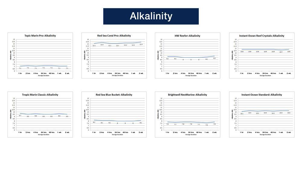 Alkalinity Test Results