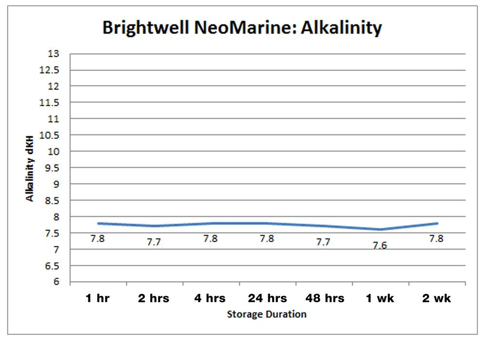 Brightwell Aquatics NeoMarine Salt Mix