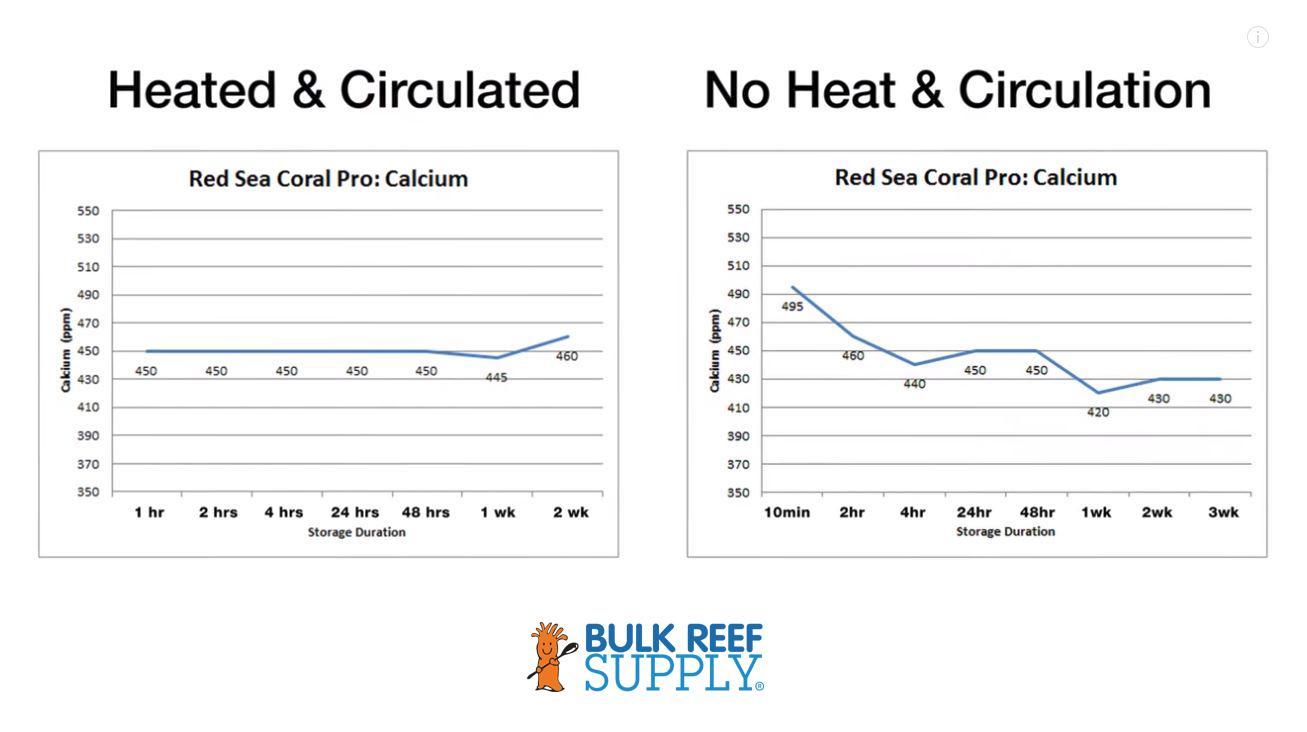 Calcium Test Result Comparison
