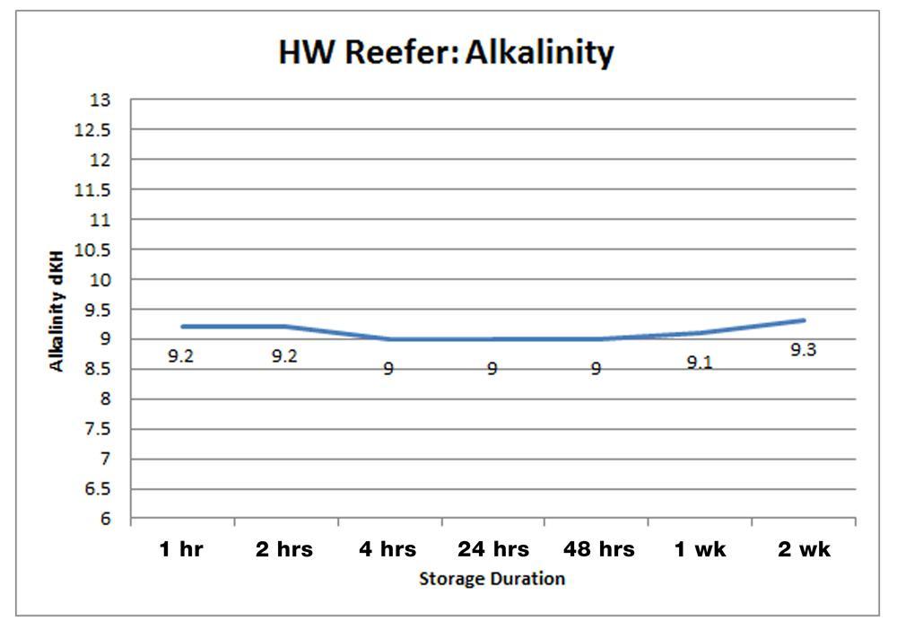 HW Reefer