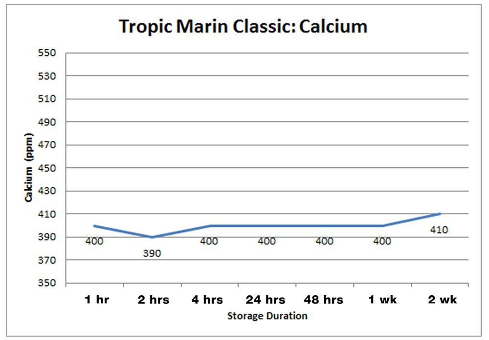 Tropic Marin Classic