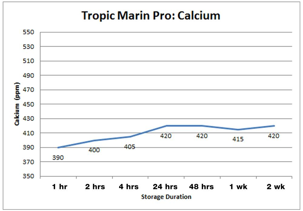 Tropic Marine Pro