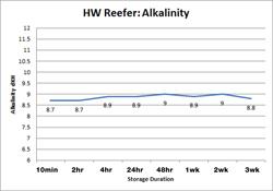 HW Reefer Alkalinity