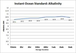 Instant Ocean Alkalinity