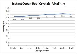 Reef Crystals Alkalinity