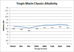 Tropic Marin Classic Alkalinity