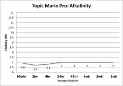 Tropic Marin Pro Alkalinity