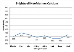 Brightwell NeoMarine Calcium
