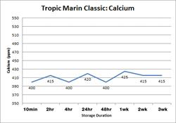 Tropic Marin Classic Calcium