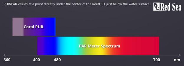 Red Sea Reef LED PUR vs PAR comparison