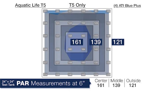 Aquatic Life Hybrid T5/LED Light PAR Values T5 only