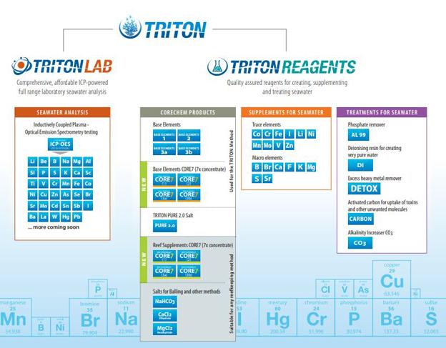 Triton Mind Map