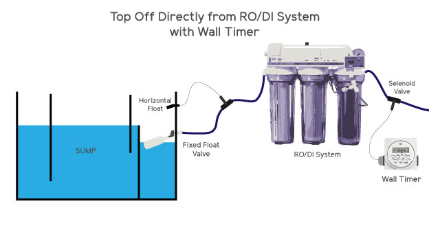 RO/DI Top Off System with wall timer