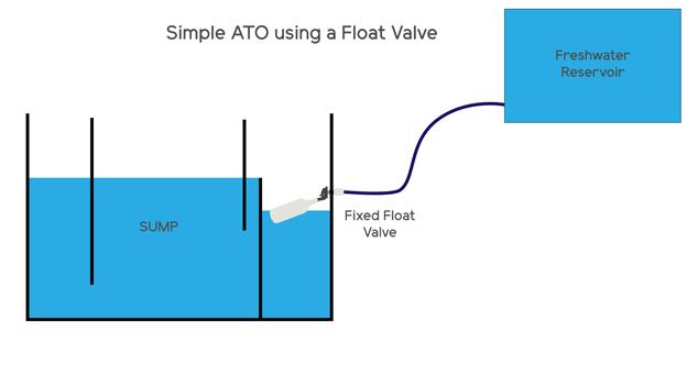 Float Valve Gravity Top Off