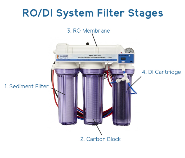RO/DI System Filter Stages