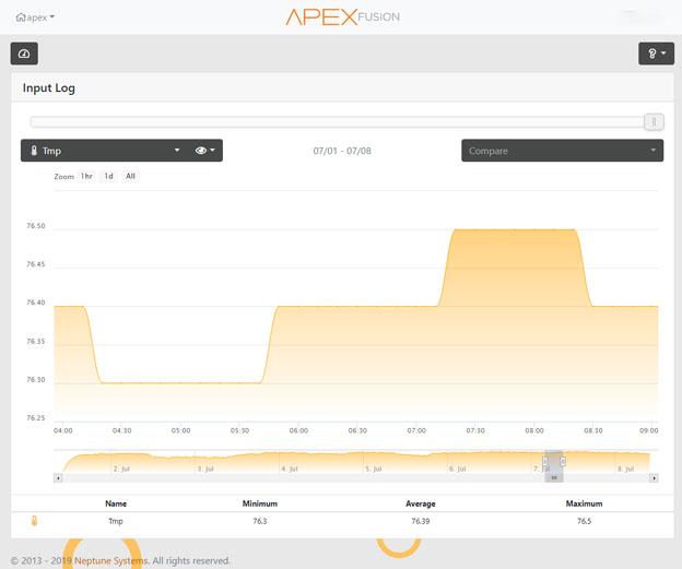 Finnex HMA heater test results