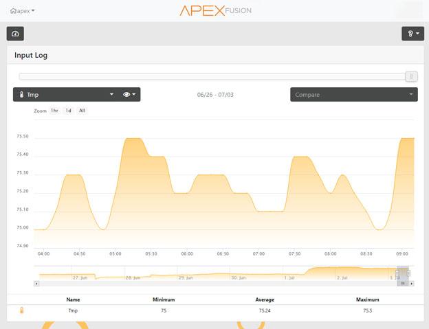 Finnex HPG heater test results