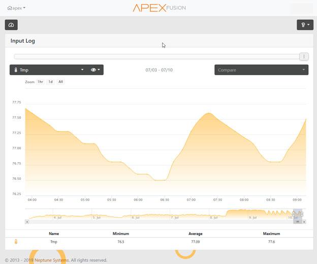 Finnex TH Deluxe Titanium heater with Inkbird Temperature Controller test results