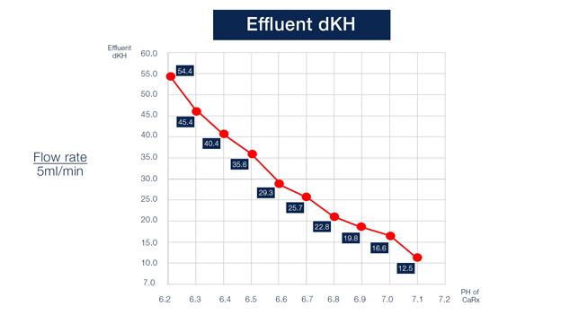 Calcium reactor effluent solution concentrations from BRStv Investigates
