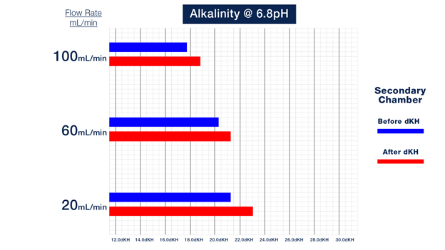 Change in Alkalinity with 6.8 Setpoint