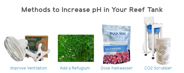 Popular methods to increase pH values in a reef tank